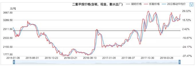 二氯甲烷价格表