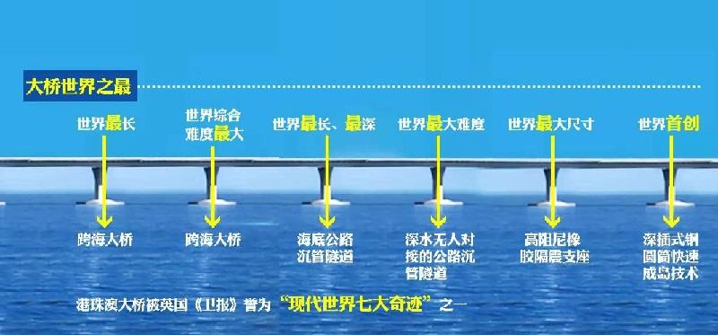 港珠澳大桥世界之最