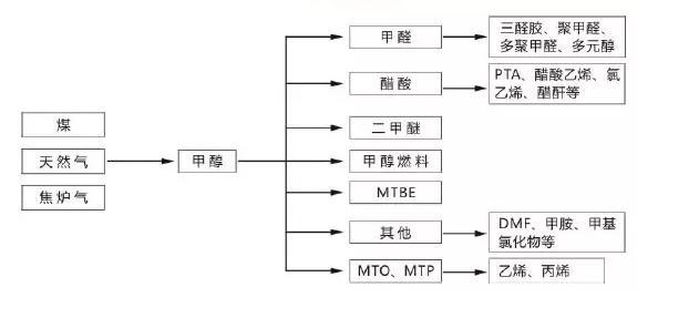 甲醇用途图